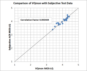 VQmon/ACR MOS comparison
